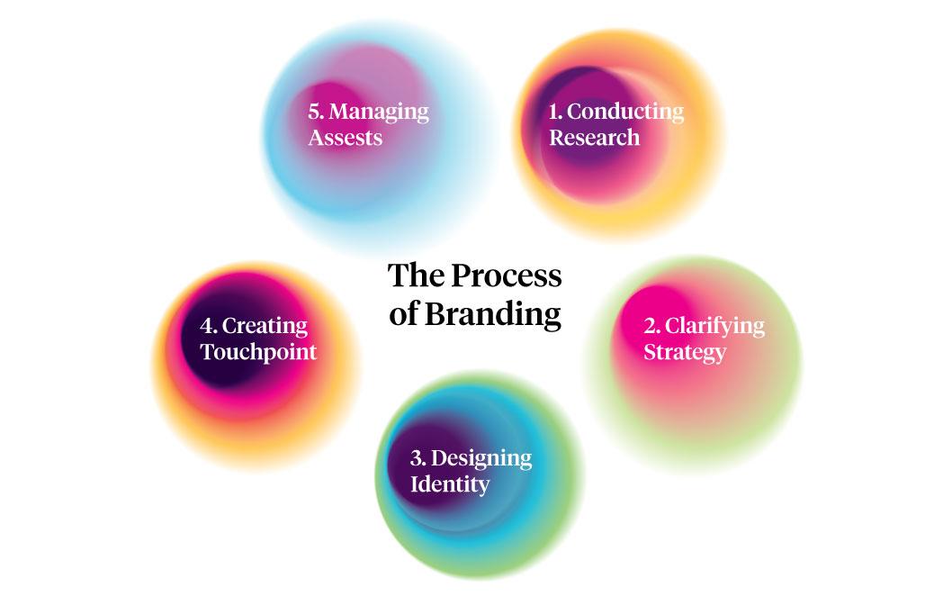 Branding-Process-2
