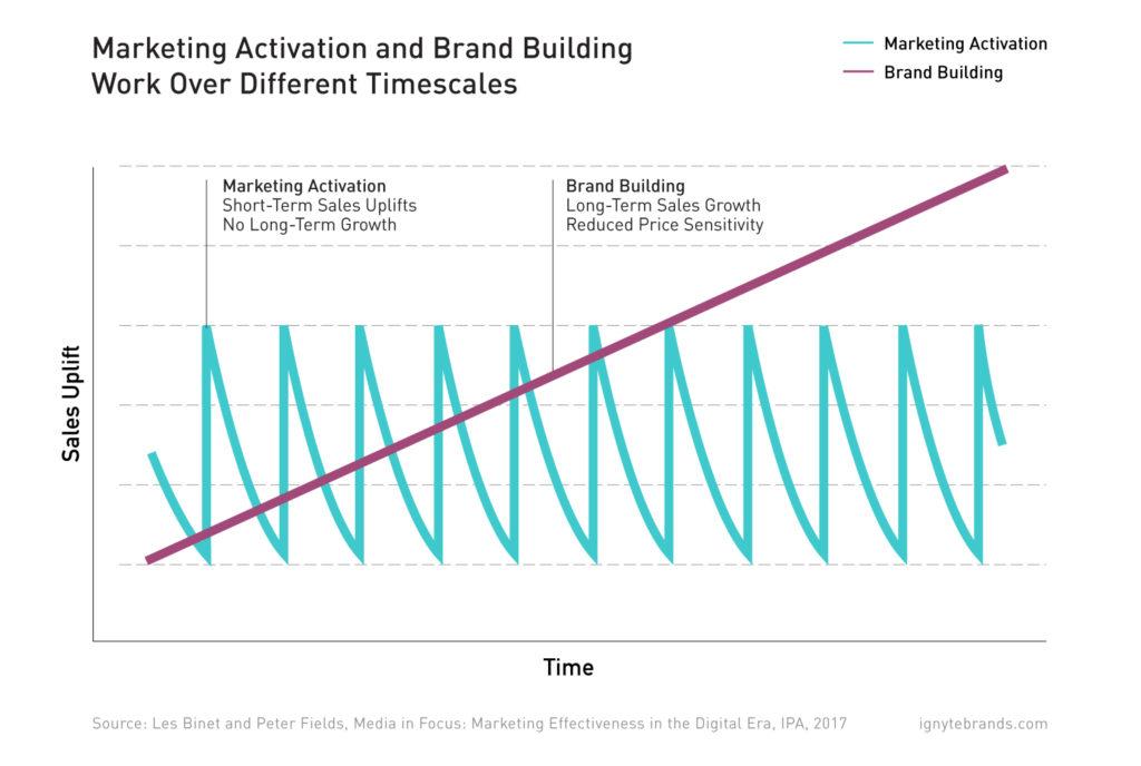 Branding's-Long-run-Value