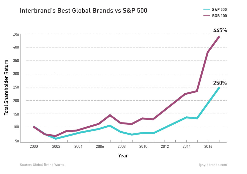 Strong-Brands-and-Market-Performance
