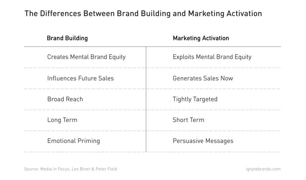 branding-vs-marketing
