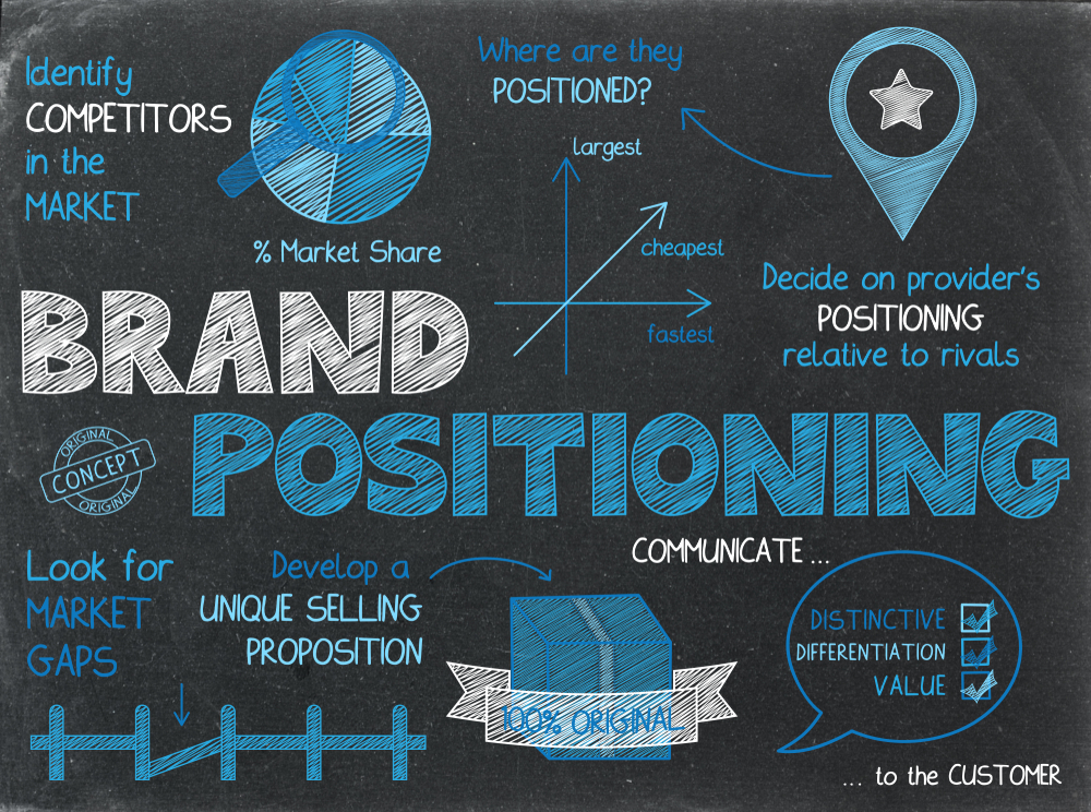 Brand,Positioning,Concept,Graphic,Notes,On,Chalkboard